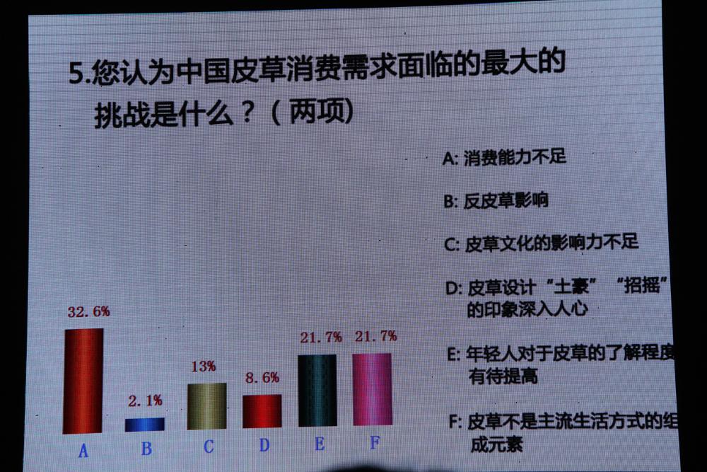 您认为中国皮草消费需求面临的最大的挑战是什么?